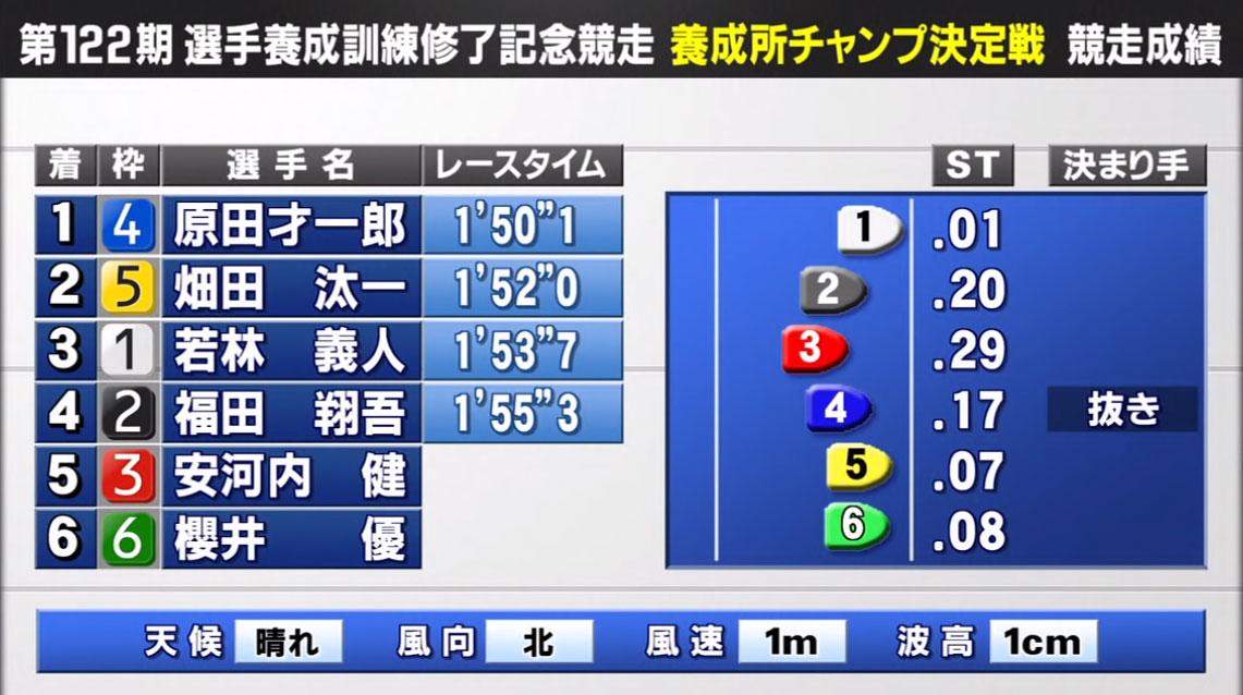 ボートレーサー原田才一郎(はらださいいちろう)選手のデビュー初勝利レース結果!福岡支部・競艇選手