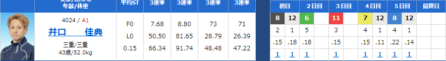 井口佳典選手がお正月レースで完全優勝!2008年唐津以来、地元の津では初。三重支部・ボートレース津・競艇