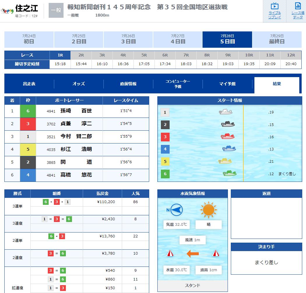 女子ボートレーサー孫崎百世(まごさきももよ)選手のデビュー初勝利レース結果!滋賀支部・競艇選手