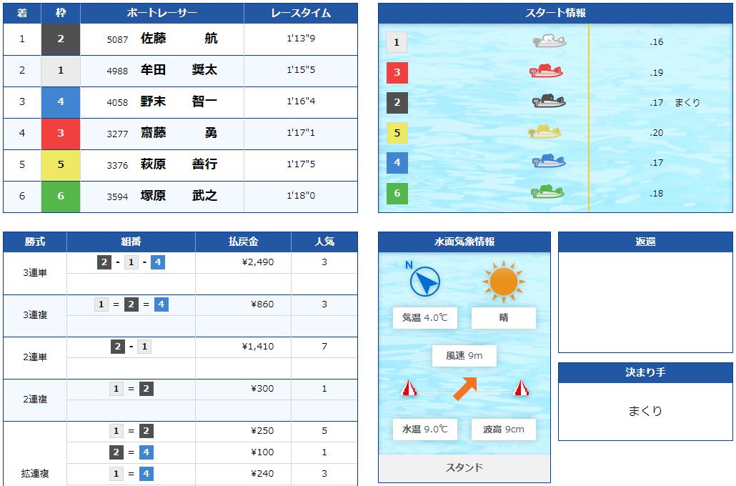 boatONE(ボートワン) 優良競艇予想サイト・悪徳競艇予想サイトの口コミ検証や無料情報の予想結果も公開中 2021年2月9日 ファースト(関東)コロガシ結果