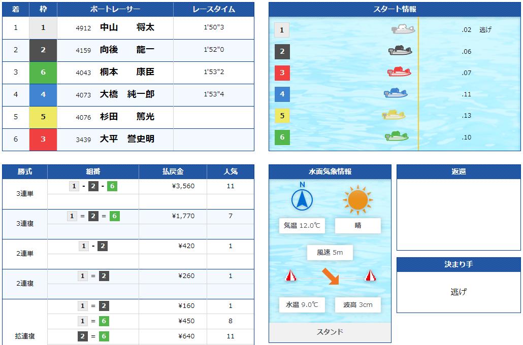 boatONE(ボートワン) 優良競艇予想サイト・悪徳競艇予想サイトの口コミ検証や無料情報の予想結果も公開中 2021年2月16日 GOLD(ゴールド)1レース目結果
