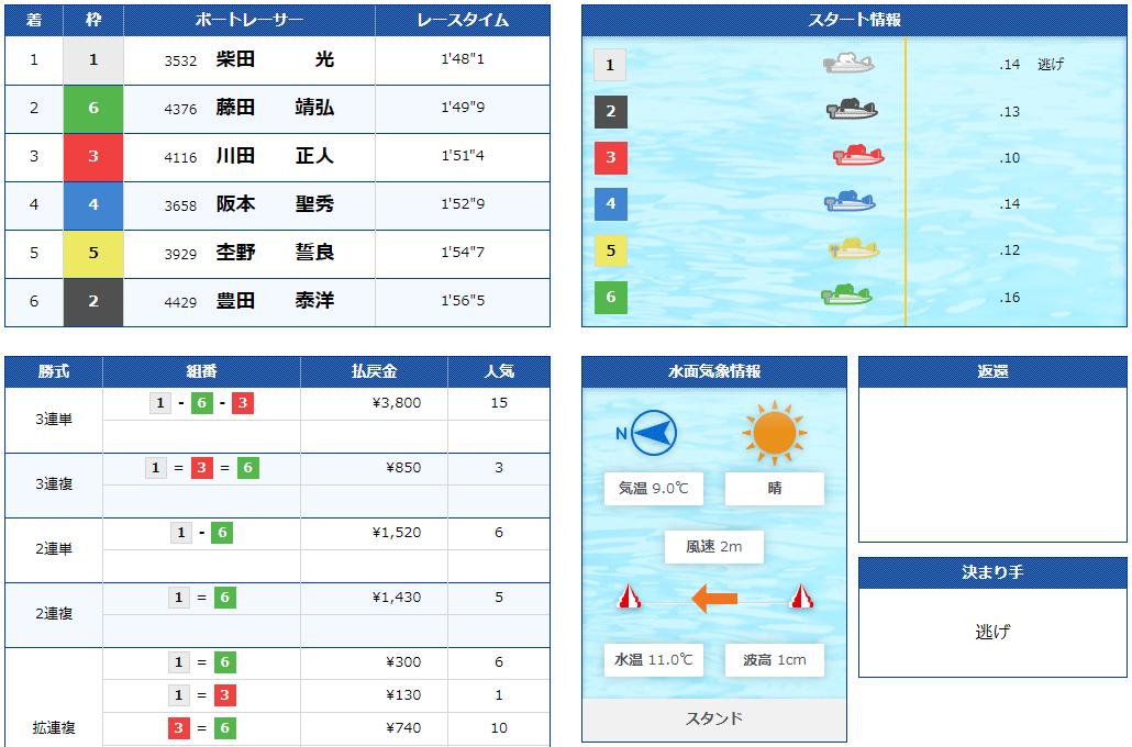 boatONE(ボートワン) 優良競艇予想サイト・悪徳競艇予想サイトの口コミ検証や無料情報の予想結果も公開中 2021年2月16日 GOLD(ゴールド)コロガシ結果
