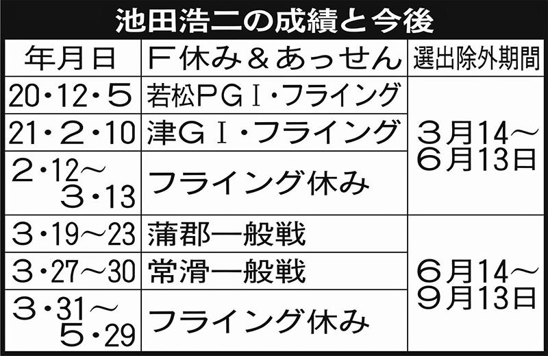 東海地区選の準優で勇み足…池田浩二の特殊なF休み・競艇・ペナルティ