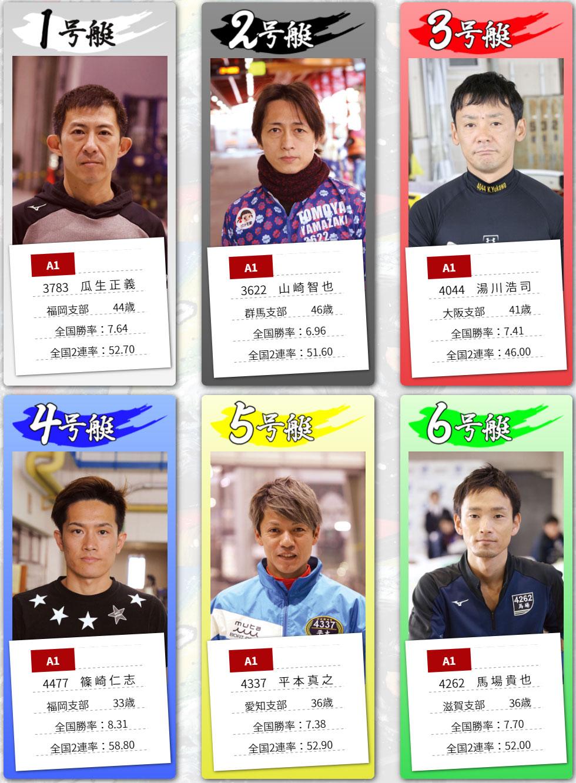 2021年3月G1開設68周年記念競走 全日本覇者決定戦 初日ドリーム戦メンバー 概要・出場レーサーまとめ 周年記念・ボートレース若松・競艇