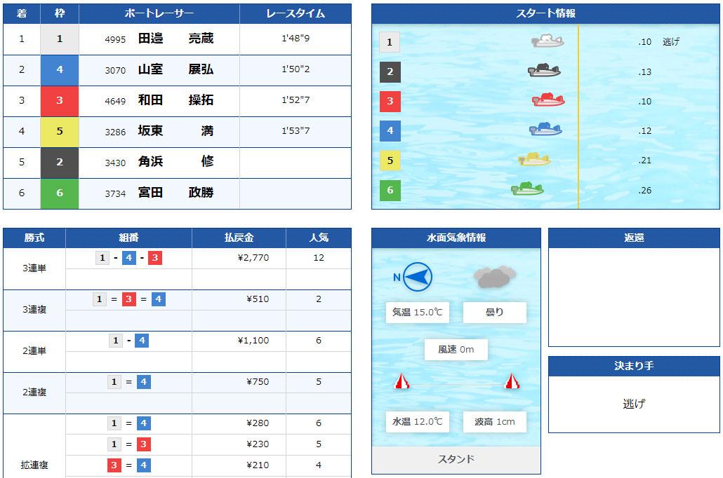 ボートパイレーツ(BOAT PIRATES) 優良競艇予想サイト・悪徳競艇予想サイトの口コミ検証や無料情報の予想結果も公開中 2021年3月15日 無料情報結果