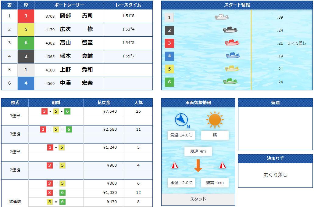 ボートパイレーツ(BOAT PIRATES) 優良競艇予想サイト・悪徳競艇予想サイトの口コミ検証や無料情報の予想結果も公開中 2021年3月17日「航海」結果