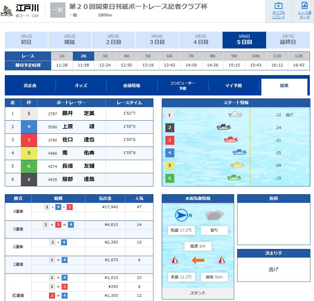 藤井定美選手が江戸川通算100勝利を達成したレースの結果。ボートレーサー・競艇選手