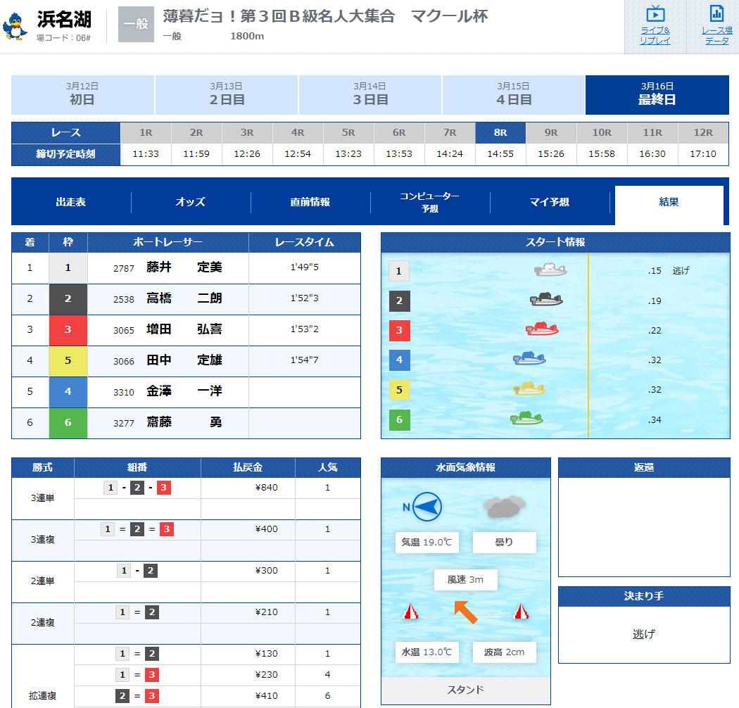 藤井定美選手引退のラストランレースの結果。ボートレーサー・競艇選手