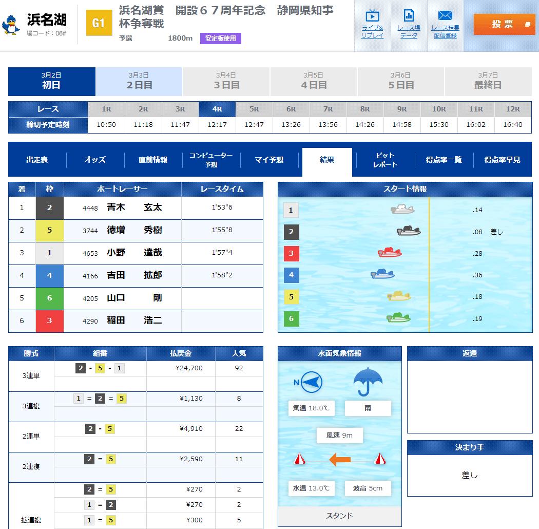 2021年3月G1浜名湖賞の初日は峰竜太選手を含む全艇フライング5R結果。即日帰郷・即刻帰郷・周年記念・競艇