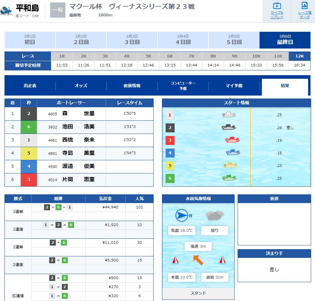 森世里(もり せり)選手がデビュー初優勝した優勝戦結果。滋賀支部・ボートレース平和島・競艇