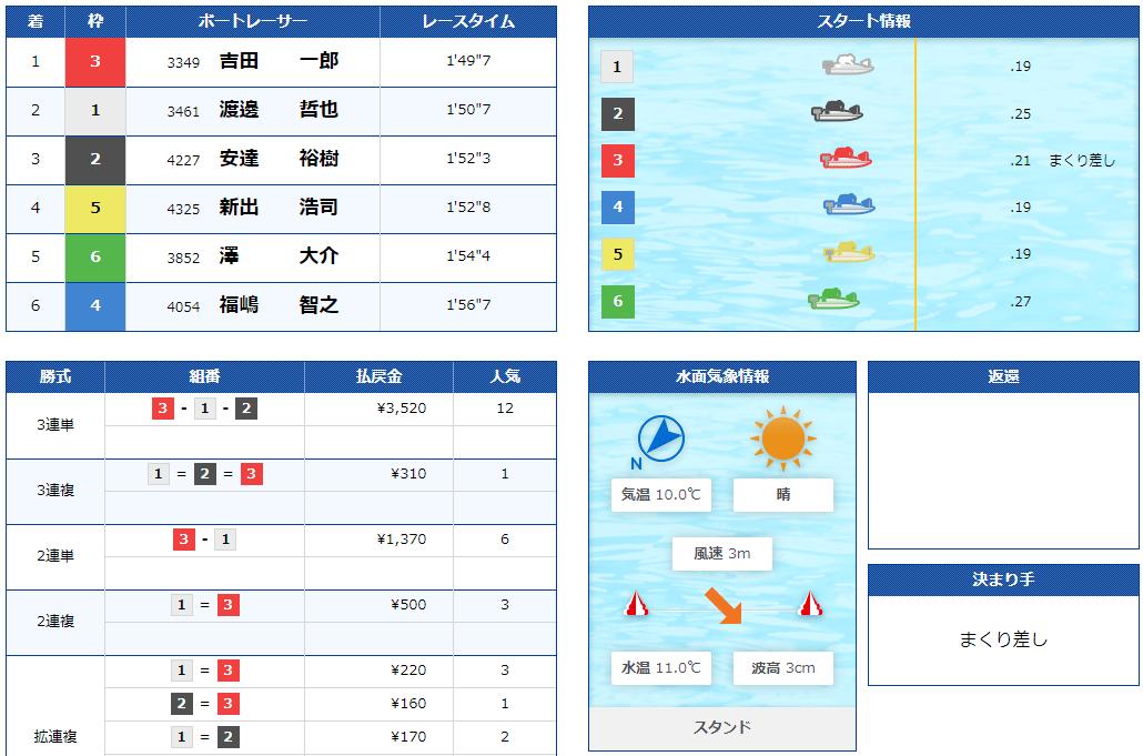 澤大介(さわ だいすけ)選手のF休み明け自在戦初日4R。三重支部・ボートレース宮島・競艇