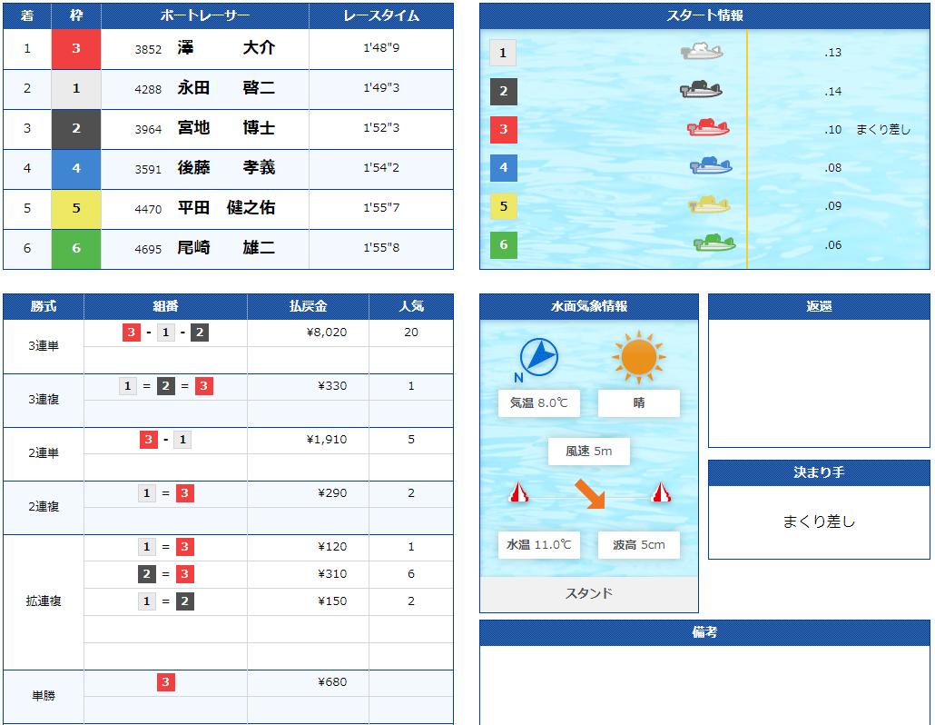 澤大介(さわ だいすけ)選手のF休み明け自在戦2日目6R。三重支部・ボートレース宮島・競艇