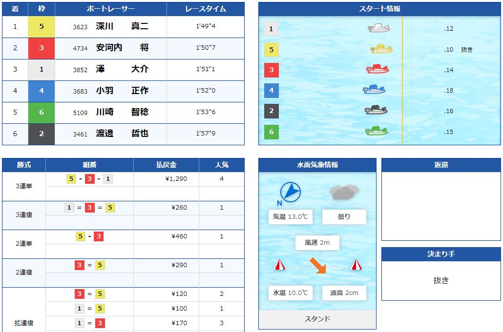 澤大介(さわ だいすけ)選手のF休み明け自在戦4日目8R。三重支部・ボートレース宮島・競艇
