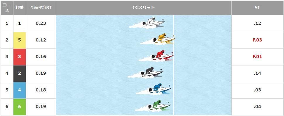 澤大介(さわ だいすけ)選手のF休み明け自在戦4日目8Rスタート展示。三重支部・ボートレース宮島・競艇