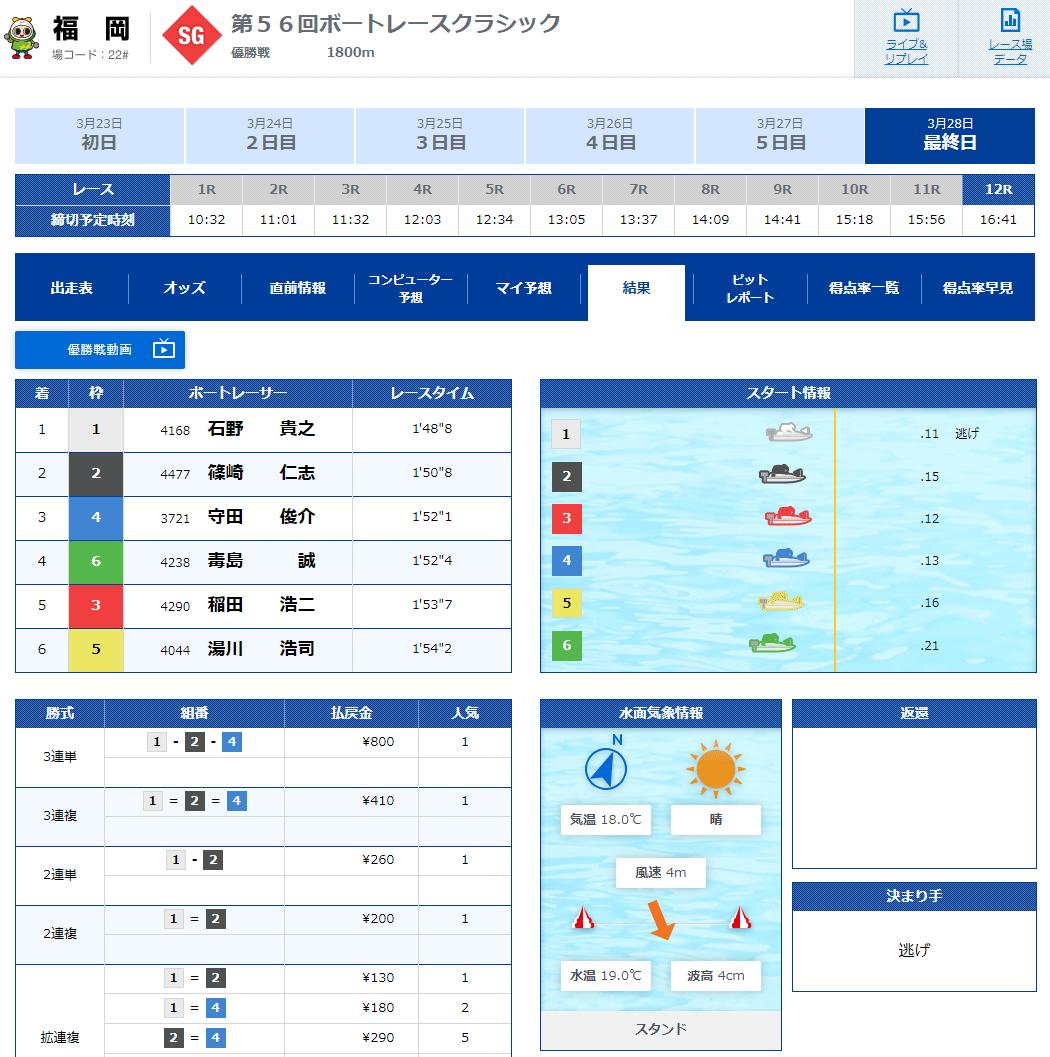第56回ボートレースクラシック優勝は石野貴之選手!優勝戦結果。大阪支部・ボートレース福岡・競艇