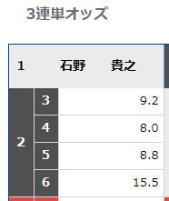 第56回ボートレースクラシック優勝は石野貴之選手!103期。大阪支部・ボートレース福岡・競艇