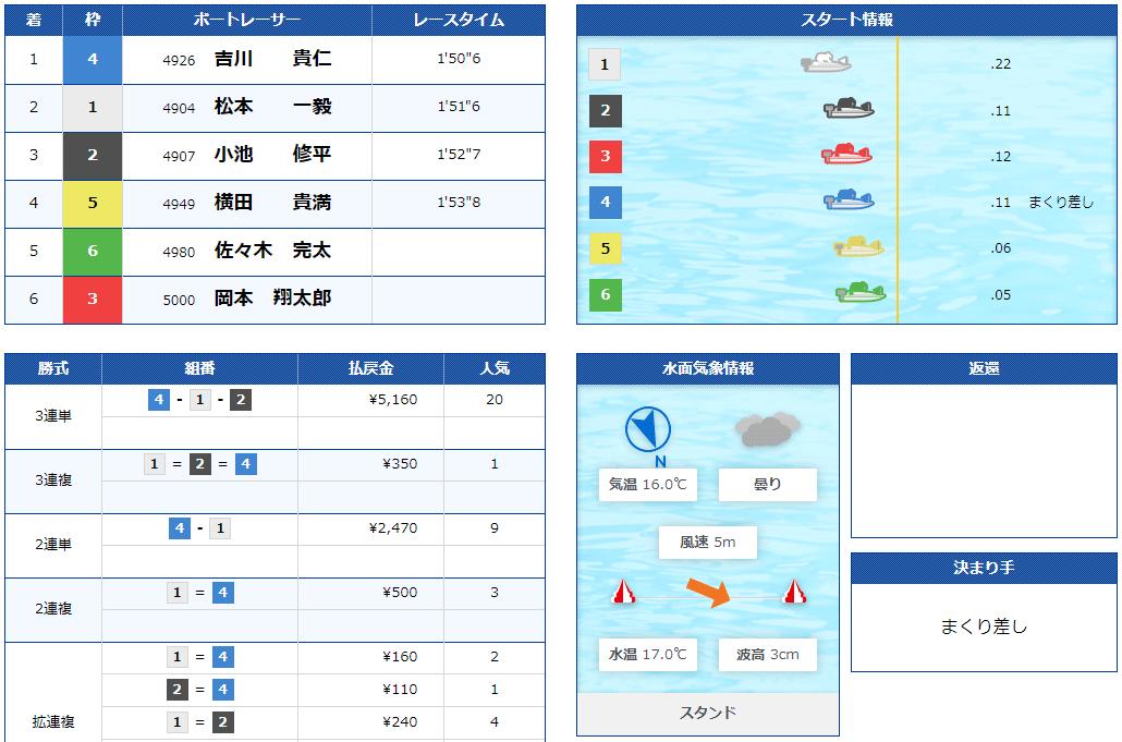 優良競艇予想サイト フルスロットル(FULL THROTTLE)の有料プラン「ミドル」2020年11月17日1レース目結果 競艇予想サイトの口コミ検証や無料情報の予想結果も公開中