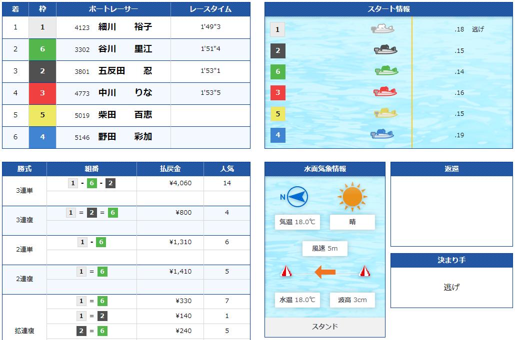 優良競艇予想サイト フルスロットル(FULL THROTTLE)の有料プラン「ミドル」2020年11月17日コロガシ結果 競艇予想サイトの口コミ検証や無料情報の予想結果も公開中
