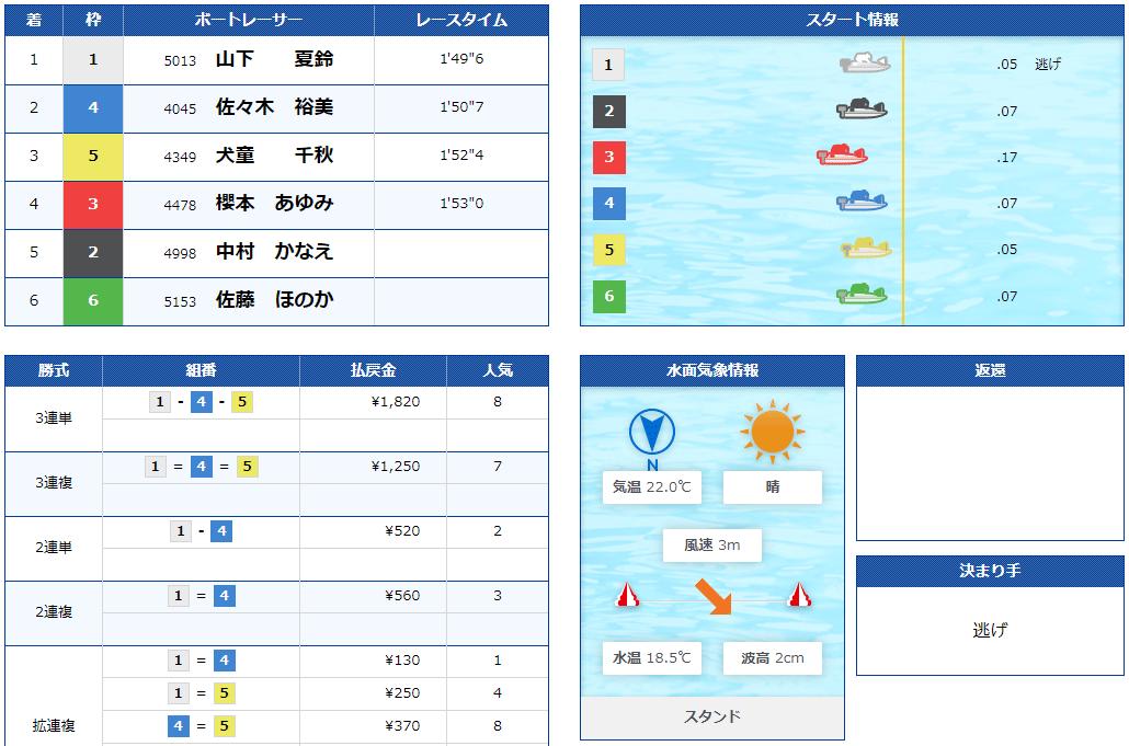 優良競艇予想サイト ボートパイレーツ(BOAT PIRATES)の有料プラン「ティアラ」2020年11月17日1レース目結果 競艇予想サイトの口コミ検証や無料情報の予想結果も公開中