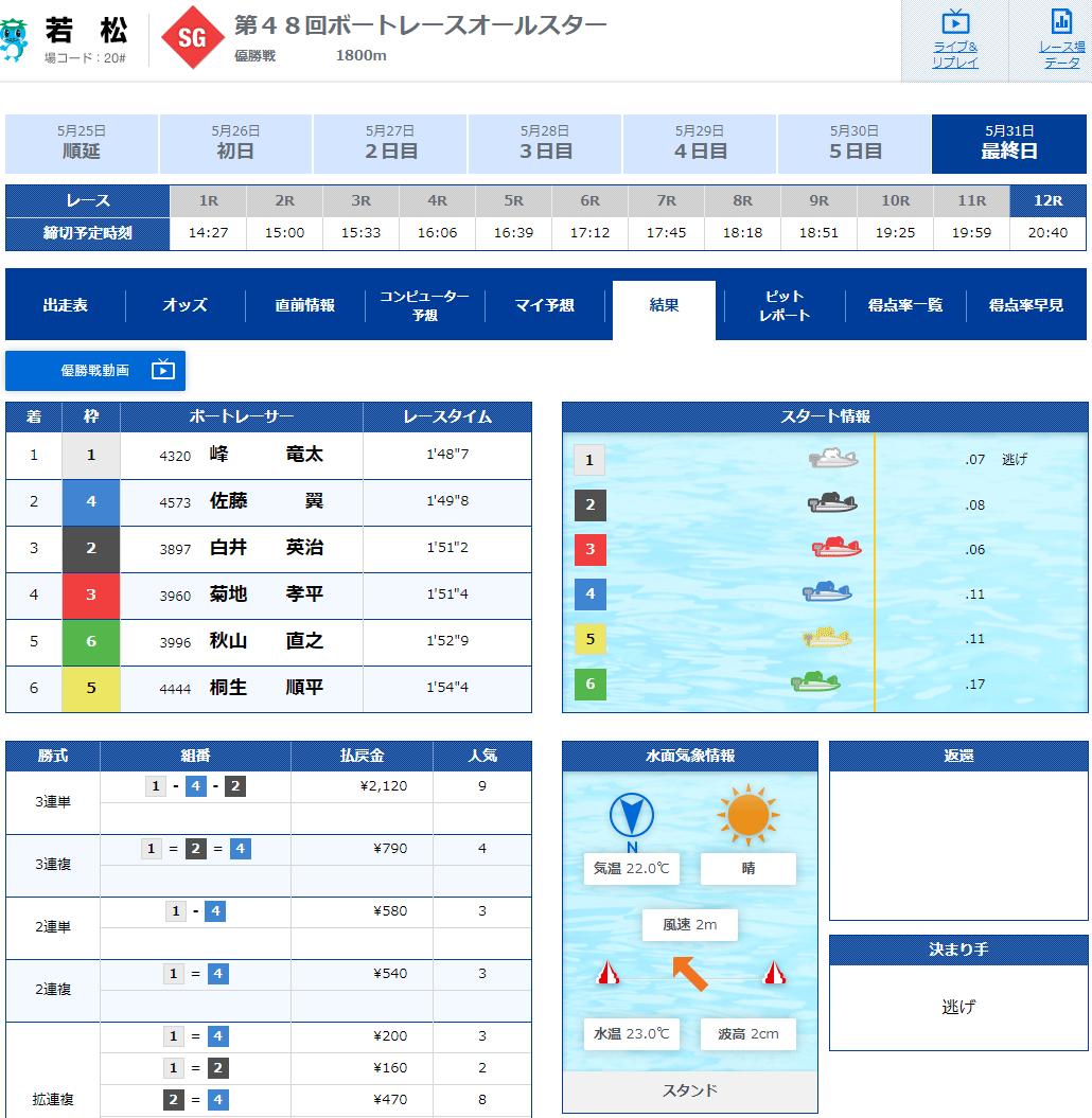 2021年SGオールスター優勝戦結果。峰竜太選手が優勝。ボートレース若松・競艇場