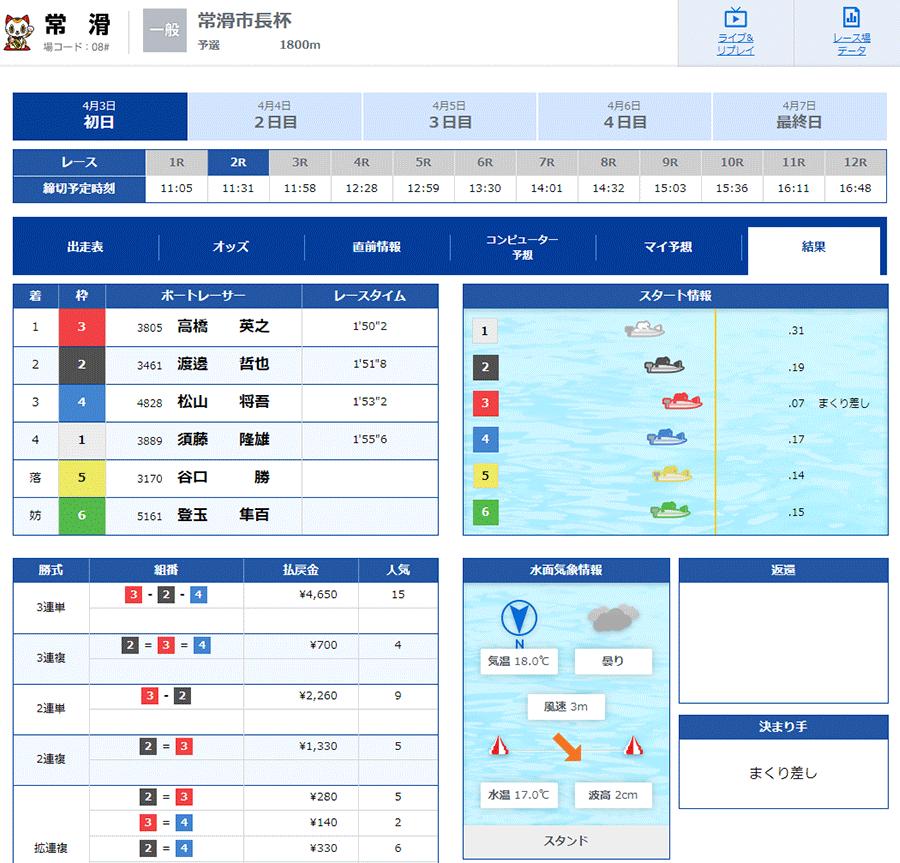 【ボートレースとこなめ】2021年4月3日常滑市長杯 初日2R アクシデント・フライング・出遅れ・競艇選手・ボートレース場