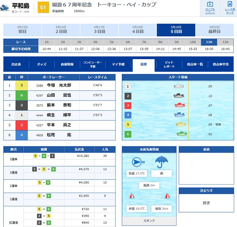 栗城匠選手デビュー初優勝の優勝戦結果。東京支部・ボートレース平和島・競艇