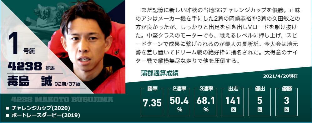 2021年5月G1オールジャパン竹島特別 開設66周年記念 初日ドリーム1号艇 毒島誠選手 周年記念・ボートレース蒲郡・競艇