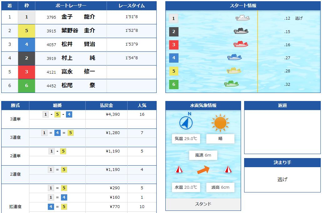 優良競艇予想サイト 競艇神風(カミカゼ)の有料プラン「伊邪那美-イザナミ-」2021年5月16日コロガシ結果 競艇予想サイトの口コミ検証や無料情報の予想結果も公開中