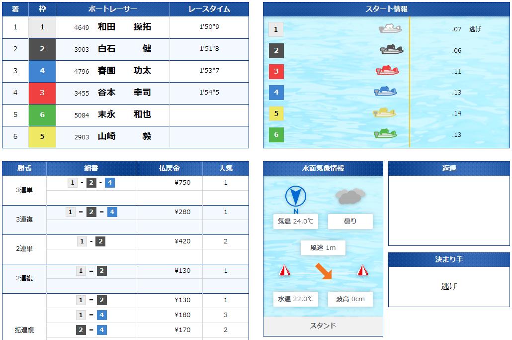 優良競艇予想サイト 競艇神風(カミカゼ)の有料プラン「伊邪那美-イザナミ-」2021年5月18日1レース目結果 競艇予想サイトの口コミ検証や無料情報の予想結果も公開中