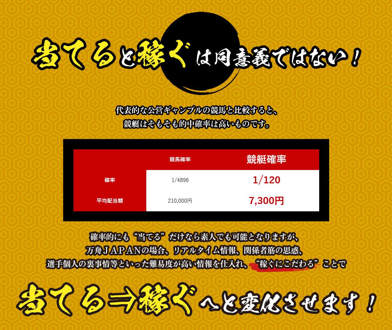 悪徳 万舟JAPAN(ジャパン) 競艇予想サイトの中でも優良サイトなのか、詐欺レベルの悪徳サイトかを口コミなどからも検証 競馬より競艇が当たりやすい