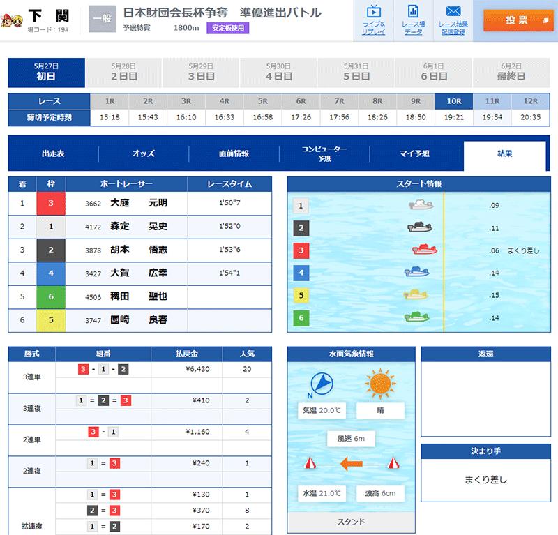 悪徳 万舟JAPAN(ジャパン) 競艇予想サイトの中でも優良サイトなのか、詐欺レベルの悪徳サイトかを口コミなどからも検証 2021年5月27日 無料情報ナイターレース結果