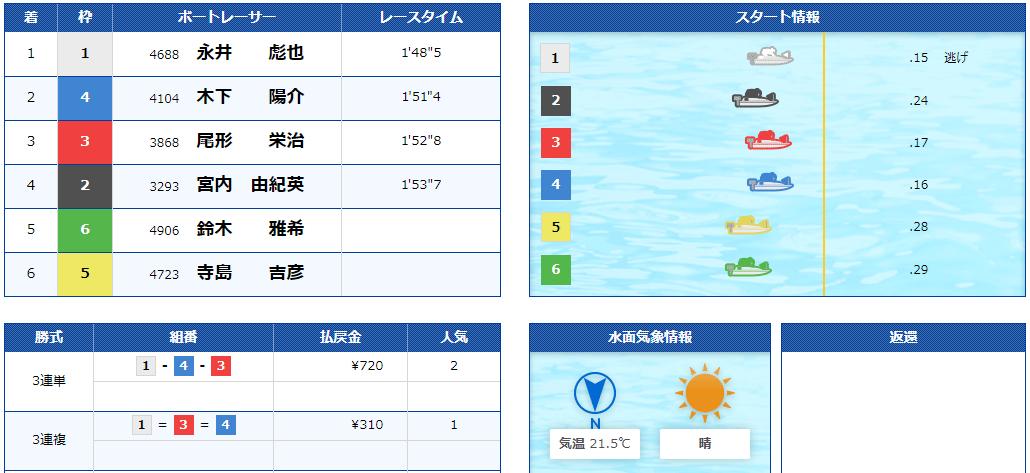 悪徳 リアルタイムボート(REAL TIME BOAT) 競艇予想サイトの中でも優良サイトなのか、詐欺レベルの悪徳サイトかを口コミなどからも検証 2021年5月1日無料情報結果