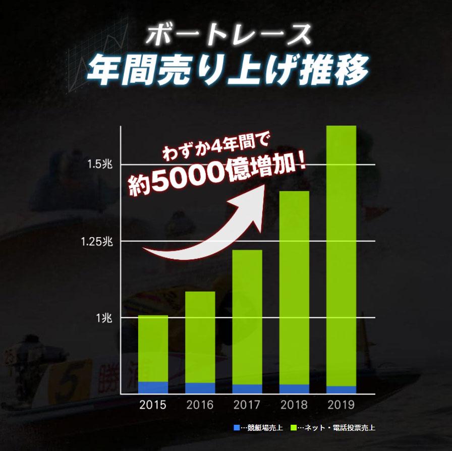 悪徳 リアルタイムボート(REAL TIME BOAT) 競艇予想サイトの中でも優良サイトなのか、詐欺レベルの悪徳サイトかを口コミなどからも検証 競艇の売上げ推移