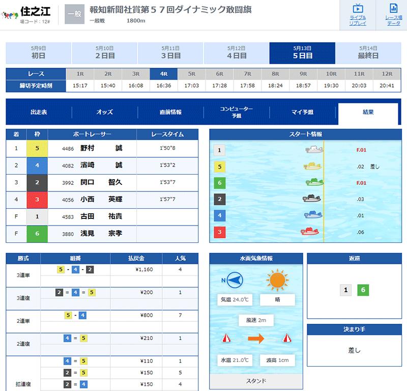 3号艇のピットアウト遅れのレースは成立。レースは2艇がフライングに。住之江・ボートレース・競艇故障