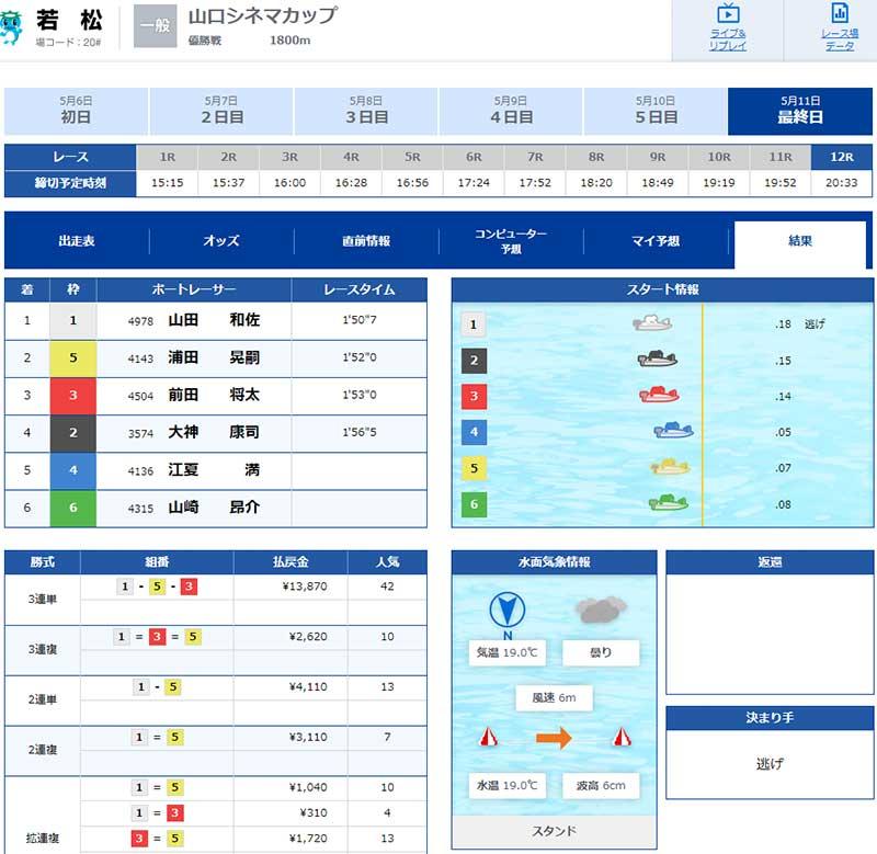 山田和佐選手デビュー初優勝の優勝戦結果。広島支部・ボートレース若松・競艇