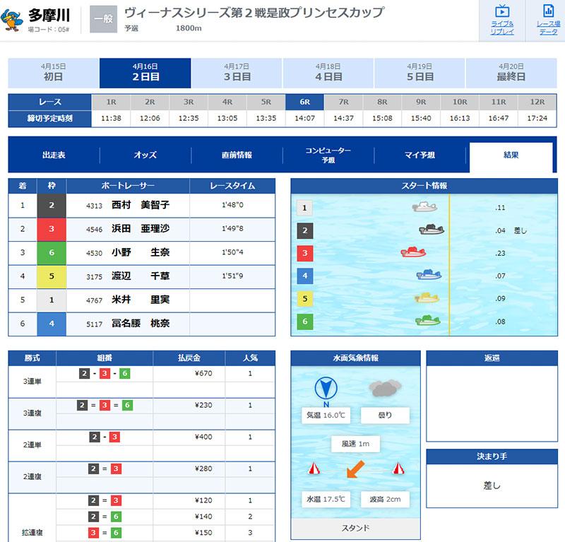 米井里実選手の現役ラストランの結果。東京支部・ボートレーサー・引退