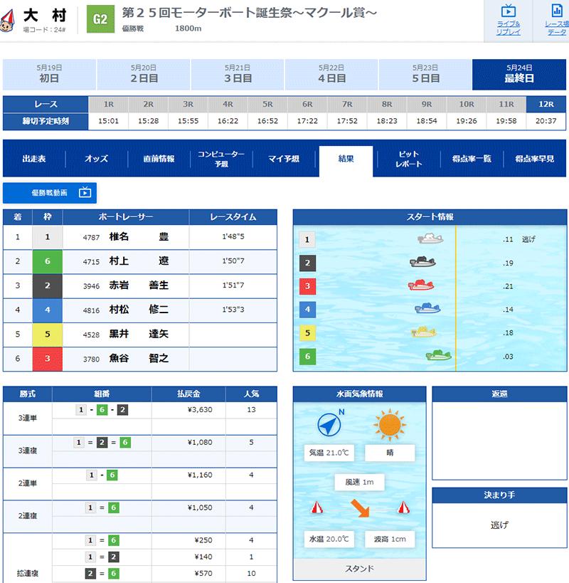 椎名豊選手G2初優出、初優勝の優勝戦結果。群馬支部・ボートレース大村・競艇
