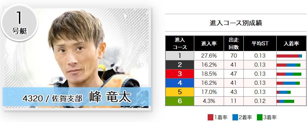 2021年6月G1福岡チャンピオンカップ 開設68周年記念 2日目ドリーム1号艇 峰竜太選手 周年記念・ボートレース福岡・競艇