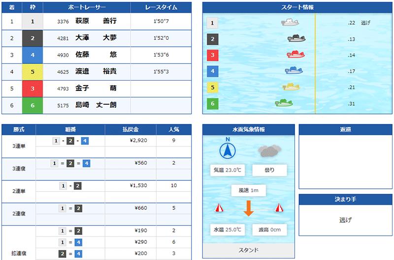 萩原善行選手の現役最後の1着レース結果。群馬支部・ボートレース戸田・競艇