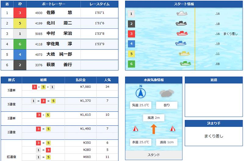 萩原善行選手の現役ラストランのレース結果。群馬支部・ボートレース戸田・競艇