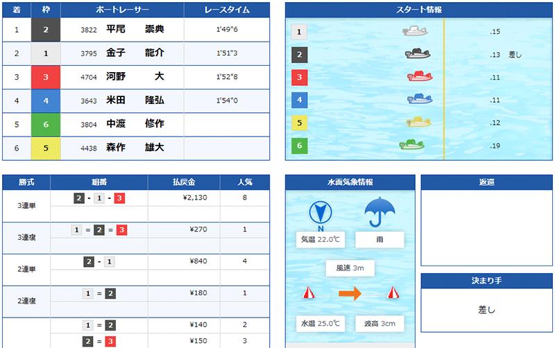 平尾崇典選手が通算2,000勝を達成したレース結果。デビューしてから約25年。岡山支部・ボートレース若松・競艇