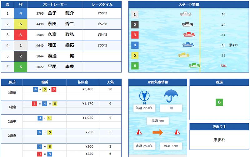 平尾崇典選手が通算2,000勝を目の前にフライング…!岡山支部・ボートレース若松・競艇