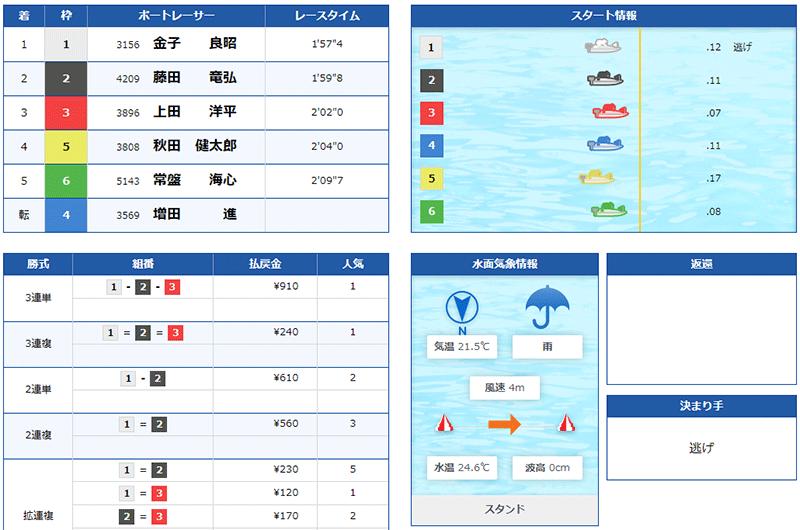 金子良昭選手が通算2,500勝を達成したレース。静岡支部・ボートレース尼崎・競艇