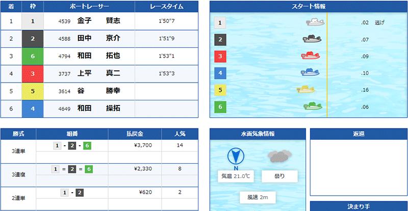 優良競艇予想サイト クラブギンガ(ClubGinga)の有料プラン「アドバンス」2021年5月22日1レース目結果 競艇予想サイトの口コミ検証や無料情報の予想結果も公開中