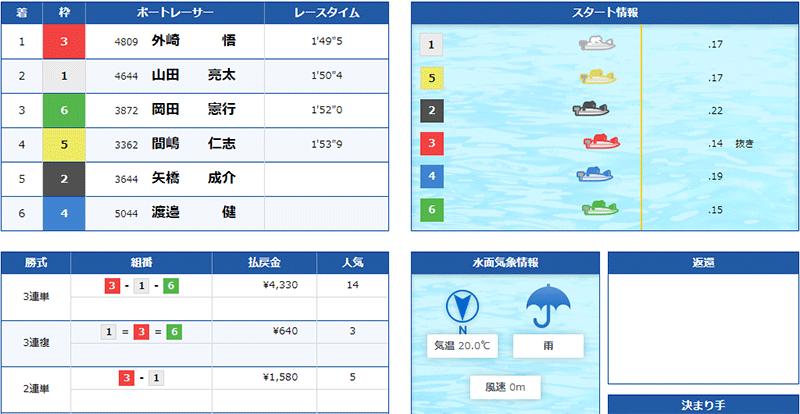 優良競艇予想サイト クラブギンガ(ClubGinga)の有料プラン「アドバンス」2021年5月22日コロガシ結果 競艇予想サイトの口コミ検証や無料情報の予想結果も公開中