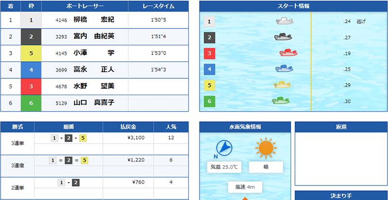 優良競艇予想サイト クラブギンガ(ClubGinga)の有料プラン「アドバンス」2021年5月23日コロガシ結果 競艇予想サイトの口コミ検証や無料情報の予想結果も公開中