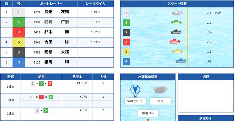 優良競艇予想サイト クラブギンガ(ClubGinga)の有料プラン「アドバンス」2021年5月24日1レース目結果 競艇予想サイトの口コミ検証や無料情報の予想結果も公開中