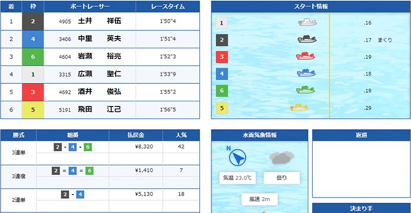 優良競艇予想サイト クラブギンガ(ClubGinga)の有料プラン「アドバンス」2021年5月24日2レース目結果 競艇予想サイトの口コミ検証や無料情報の予想結果も公開中