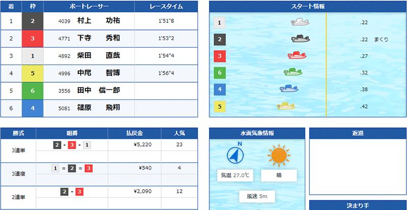 優良競艇予想サイト クラブギンガ(ClubGinga)の有料プラン「アドバンス」2021年5月25日1レース目結果 競艇予想サイトの口コミ検証や無料情報の予想結果も公開中