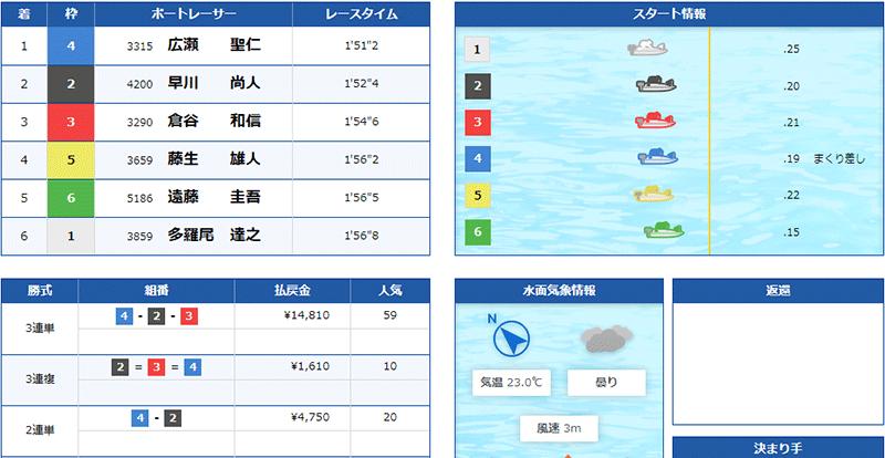 優良競艇予想サイト クラブギンガ(ClubGinga)の有料プラン「アドバンス」2021年5月25日2レース目結果 競艇予想サイトの口コミ検証や無料情報の予想結果も公開中